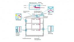 Passivhaus Skizze Komponenten
